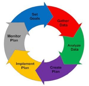 Steps to follow when creating a business plan